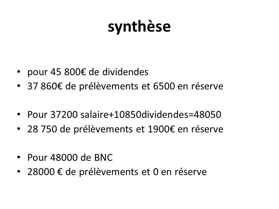 synthèse pour 45 800€ de dividendes