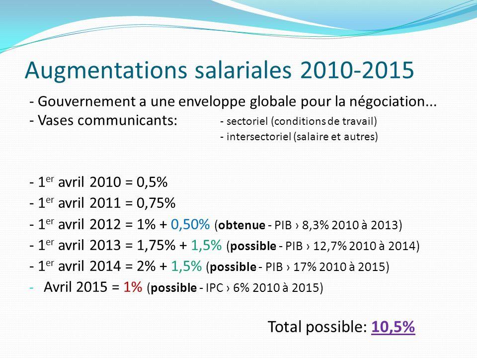 Augmentations salariales 2010-2015