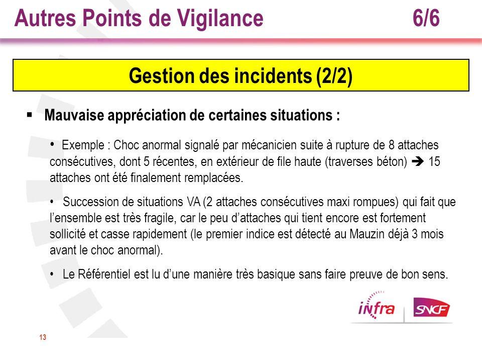 Autres Points de Vigilance 6/6