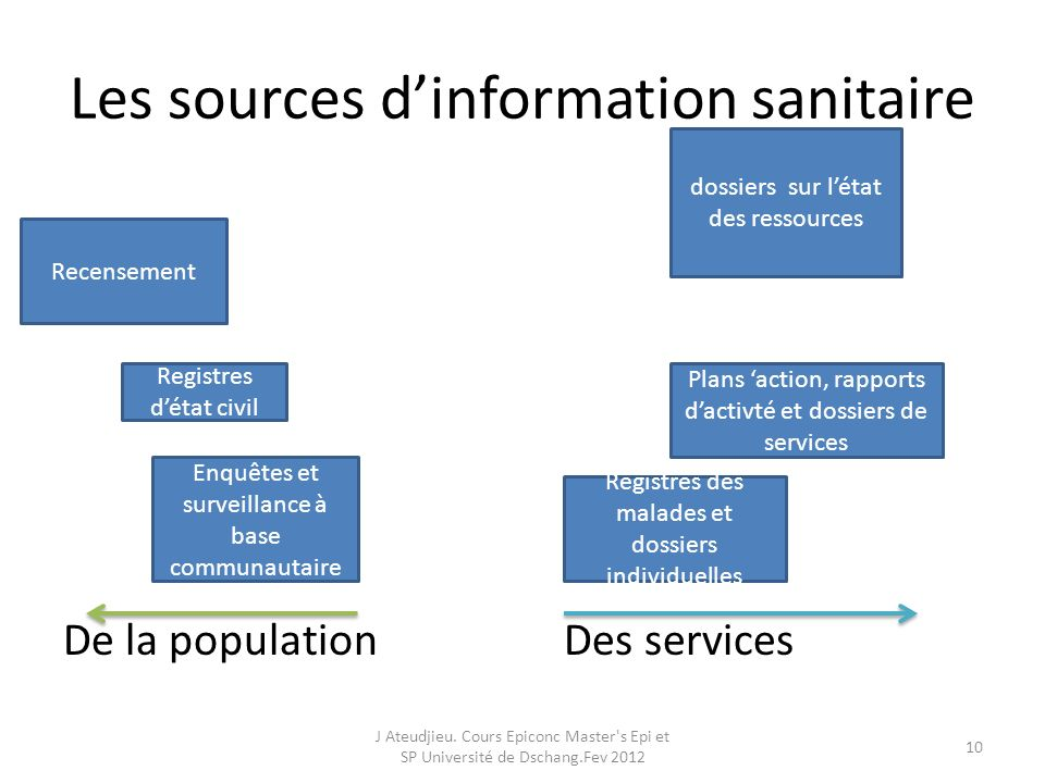 Les sources d'information sanitaire