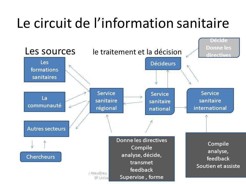 Le circuit de l'information sanitaire