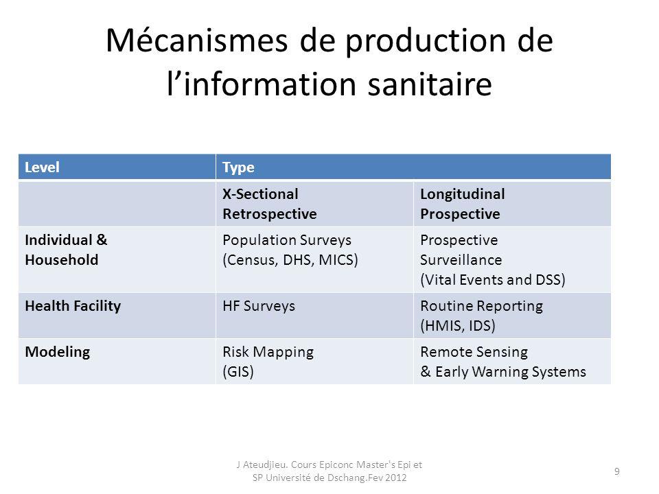 Mécanismes de production de l'information sanitaire