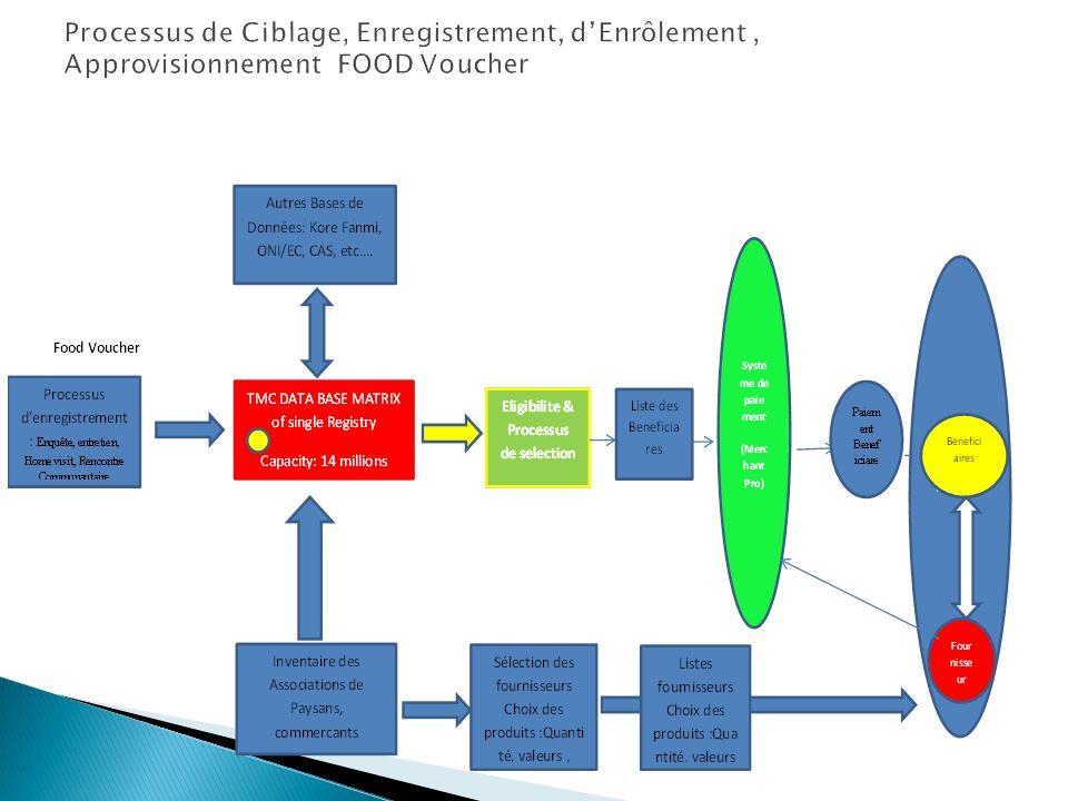 Processus de Ciblage, Enregistrement, d'Enrôlement , Approvisionnement FOOD Voucher