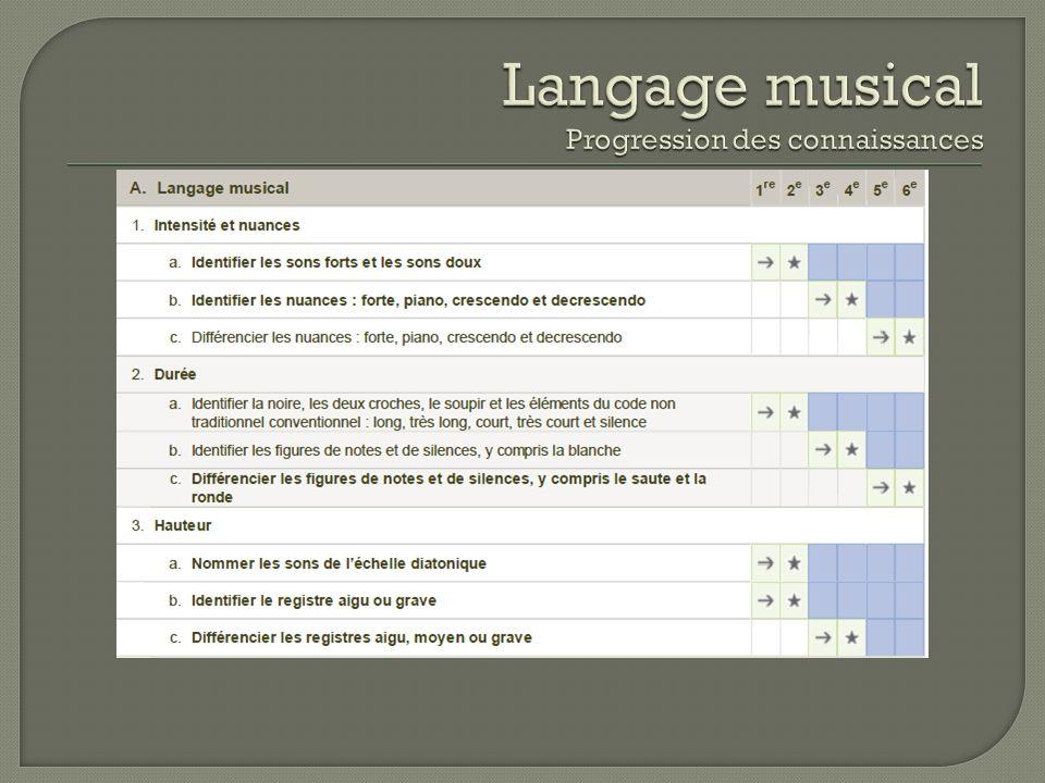 Langage musical Progression des connaissances