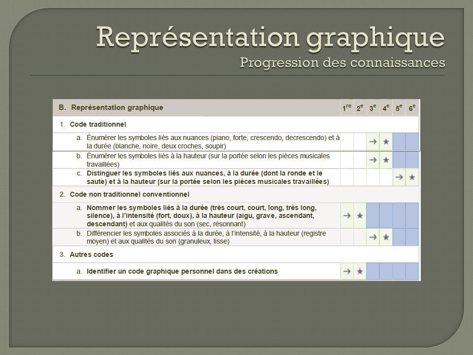 Représentation graphique Progression des connaissances