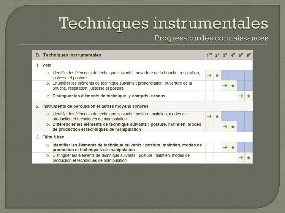 Techniques instrumentales Progression des connaissances