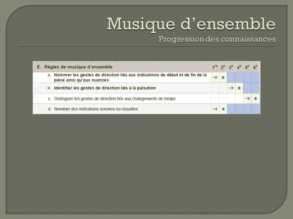 Musique d'ensemble Progression des connaissances