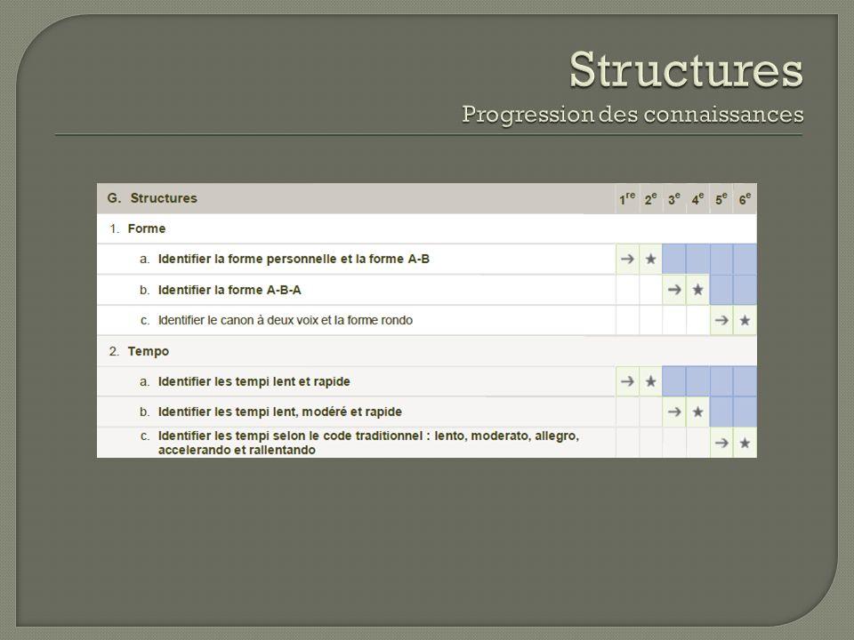 Structures Progression des connaissances