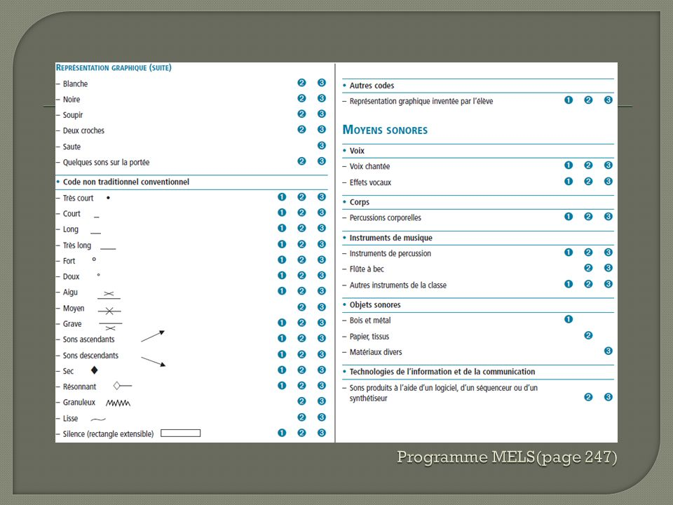 Programme MELS(page 247)