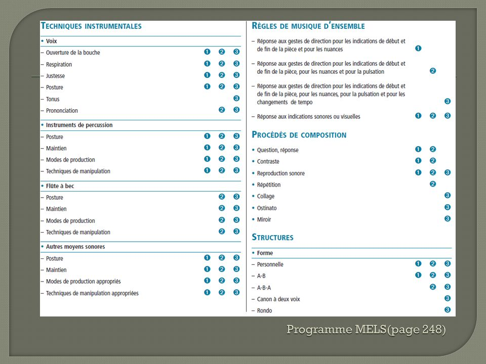 Programme MELS(page 248)