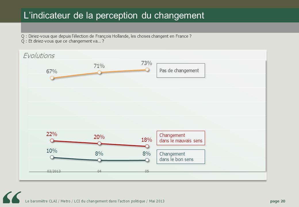 L'indicateur de la perception du changement