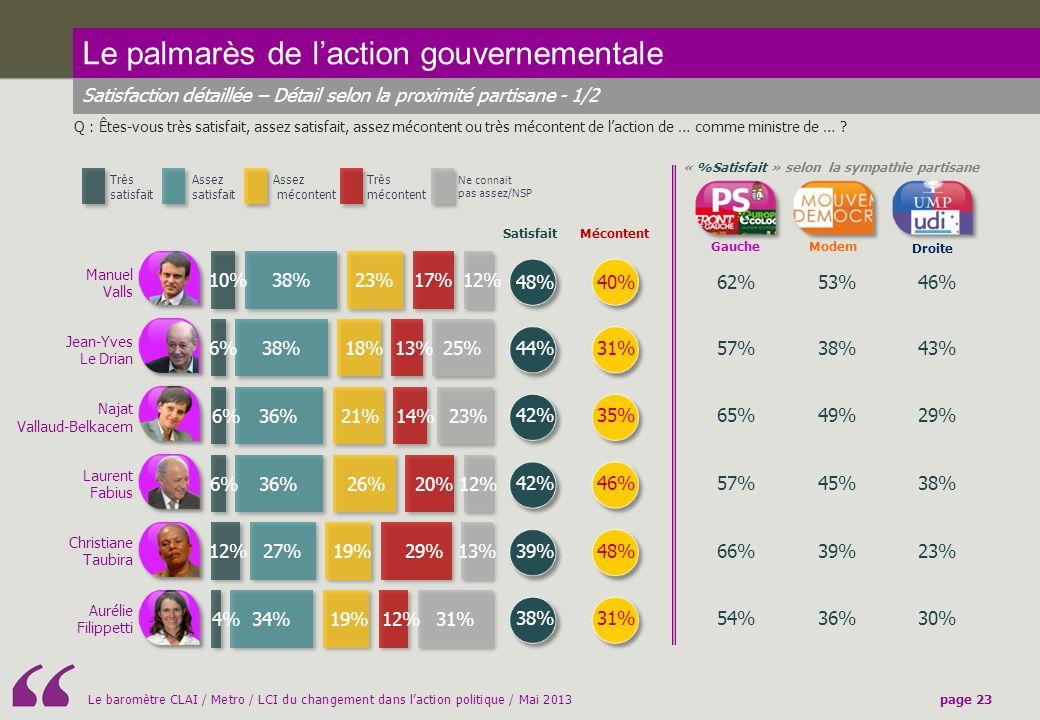 « %Satisfait » selon la sympathie partisane