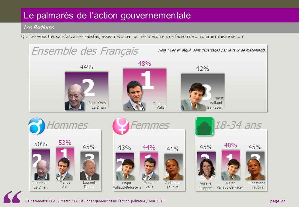 1 2 3 1 2 3 1 2 1 3 2 3 Ensemble des Français Hommes Femmes 18-34 ans