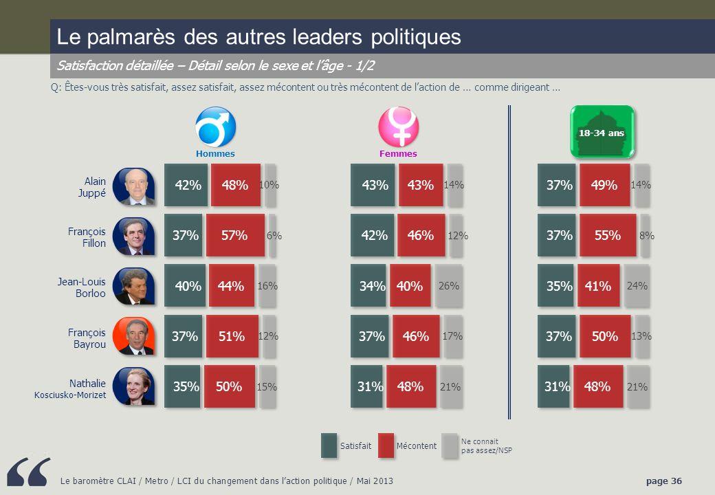 Le palmarès des autres leaders politiques