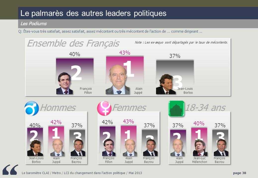 1 2 3 1 2 1 1 3 2 2 3 3 Ensemble des Français Hommes Femmes 18-34 ans