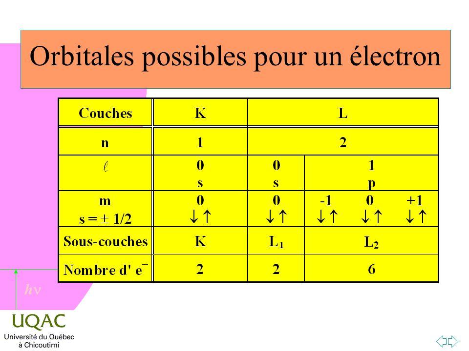 Orbitales possibles pour un électron