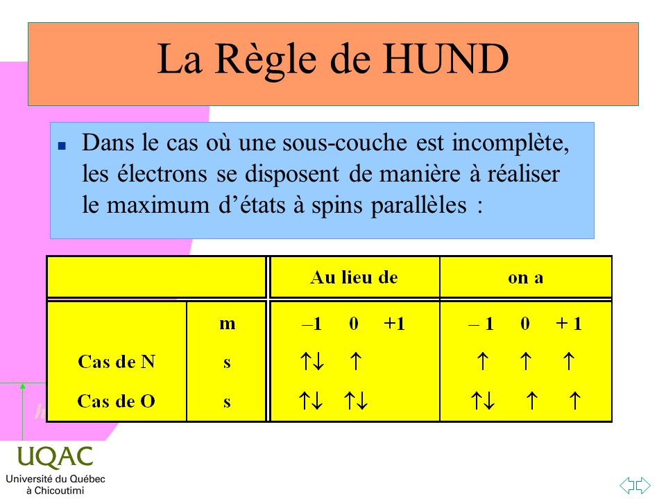 La Règle de HUND