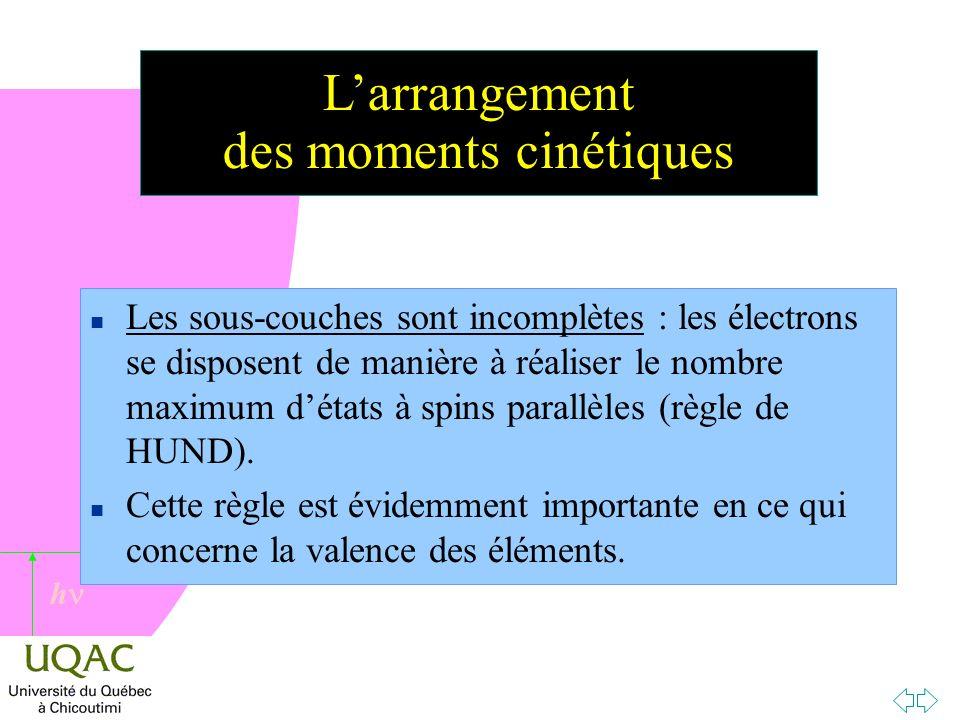 L'arrangement des moments cinétiques