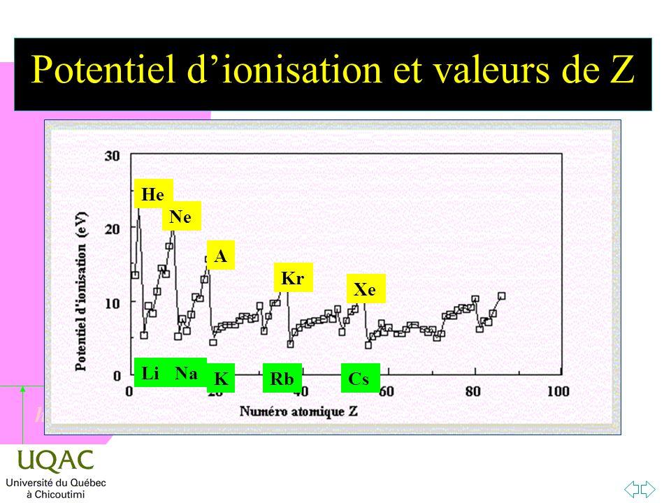 Potentiel d'ionisation et valeurs de Z