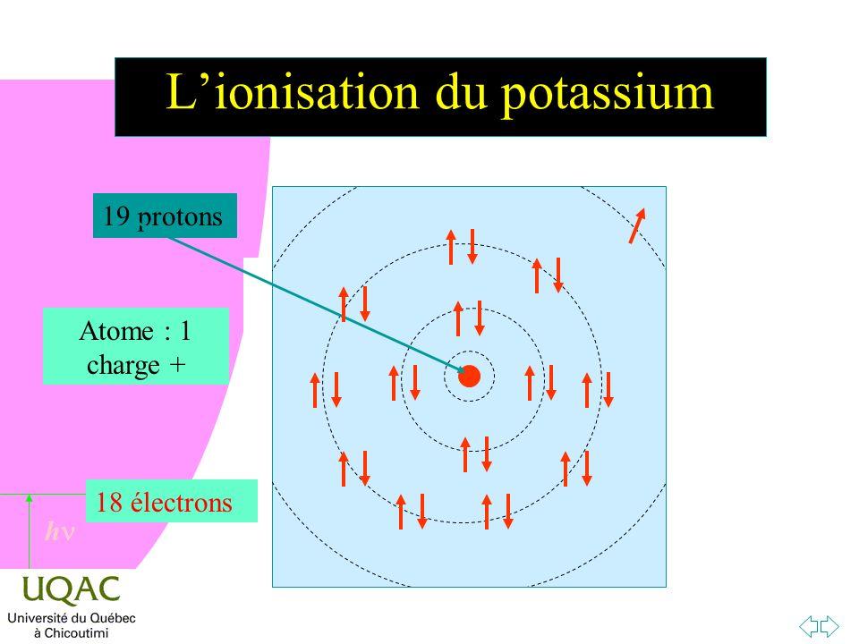 L'ionisation du potassium