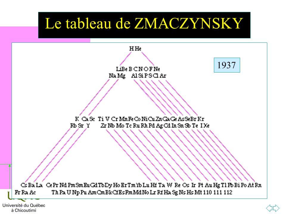 Le tableau de ZMACZYNSKY