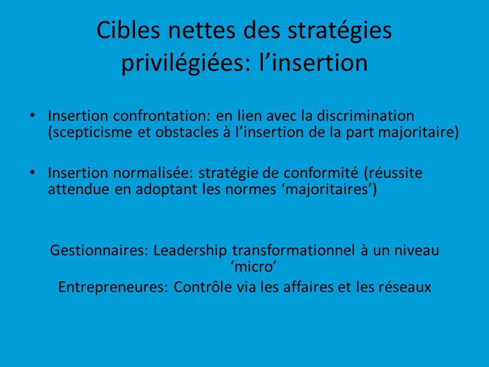 Cibles nettes des stratégies privilégiées: l'insertion