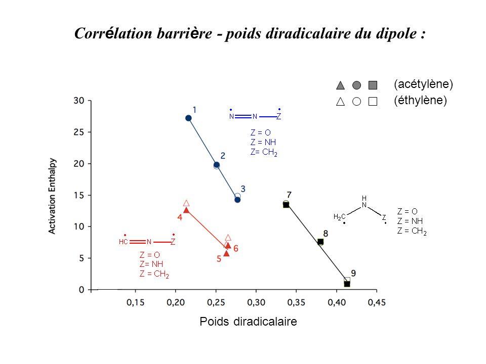 Corrélation barrière - poids diradicalaire du dipole :