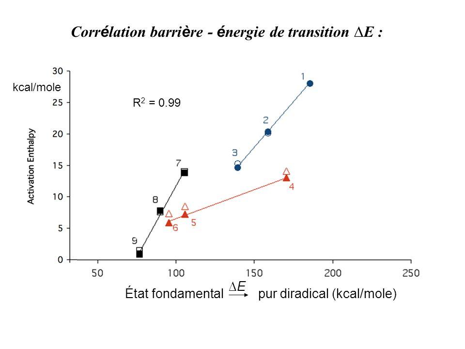 Corrélation barrière - énergie de transition ∆E :