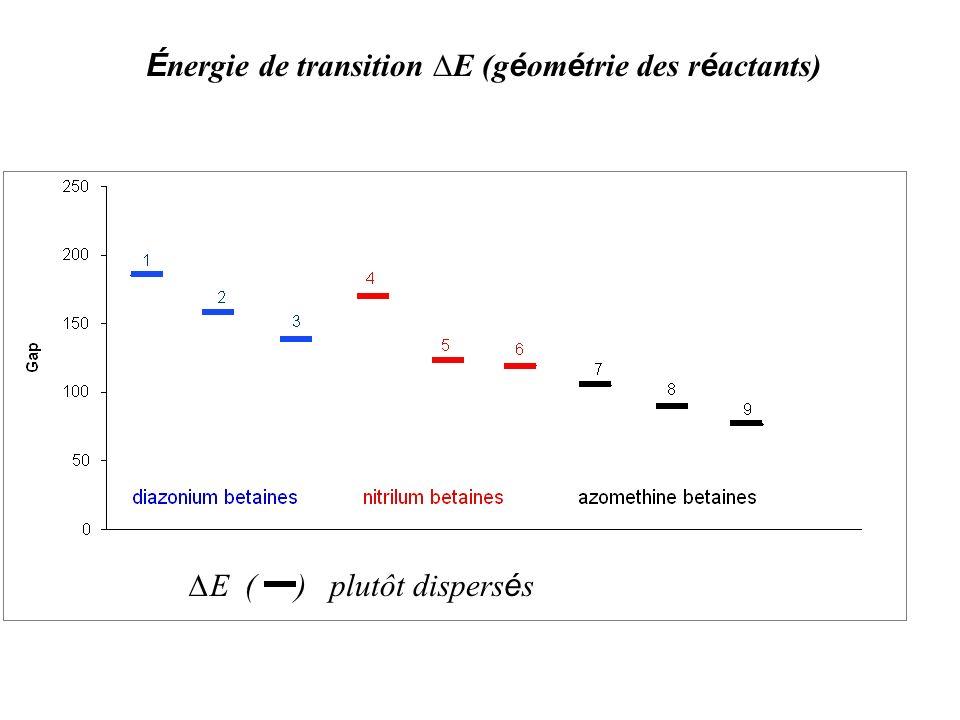 Énergie de transition ∆E (géométrie des réactants)