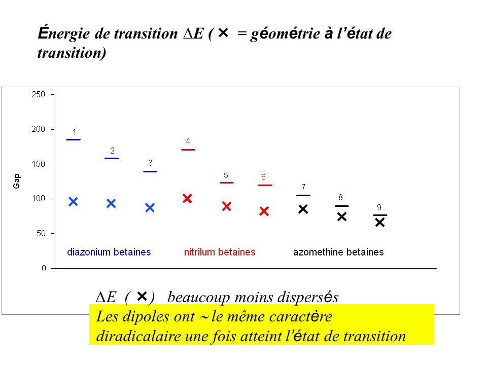 Énergie de transition ∆E ( = géométrie à l'état de transition)