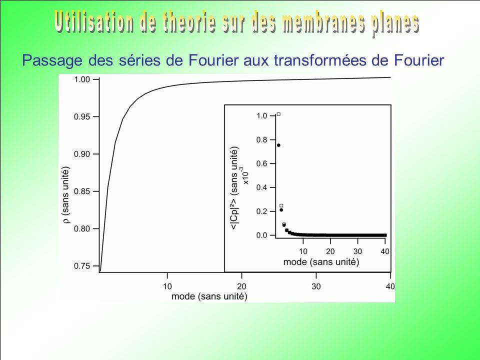 Utilisation de theorie sur des membranes planes