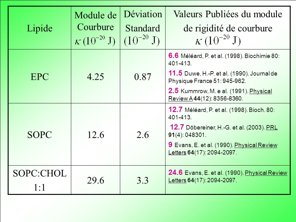 Valeurs Publiées du module de rigidité de courbure