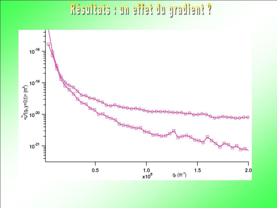 Résultats : un effet du gradient