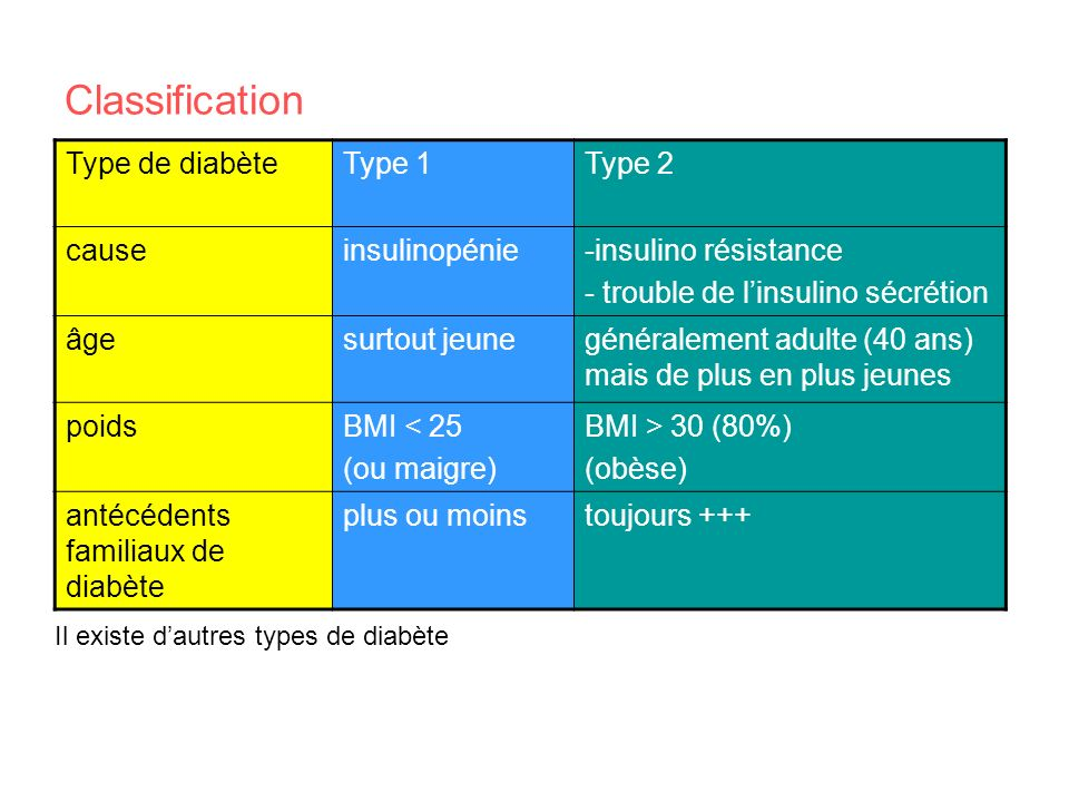 Classification Type de diabète Type 1 Type 2 cause insulinopénie