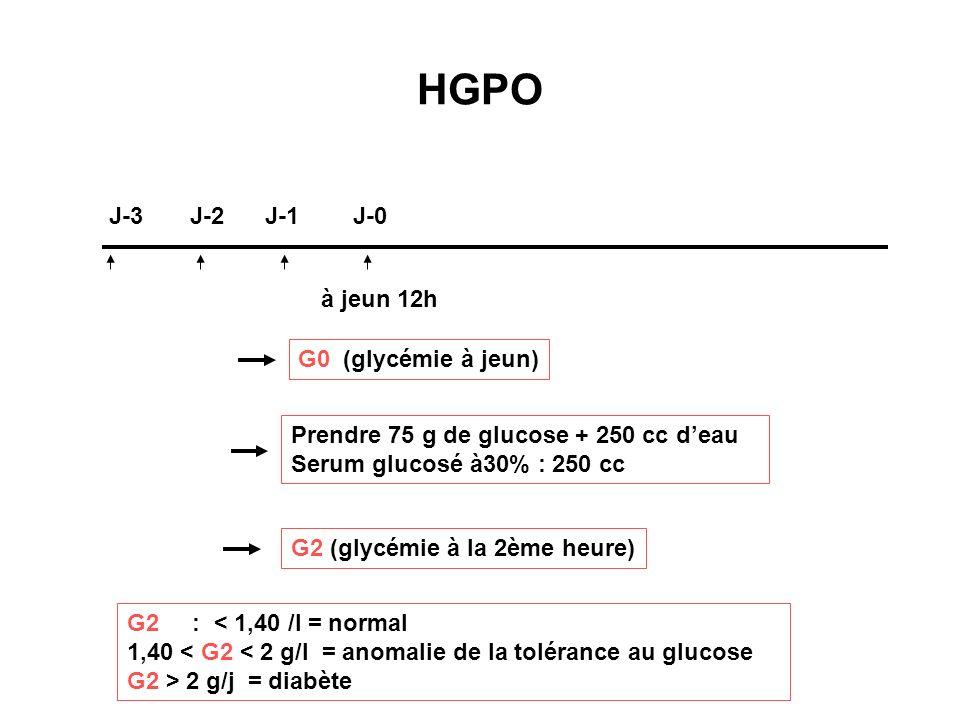 HGPO J-3 J-2 J-1 J-0 à jeun 12h G0 (glycémie à jeun)