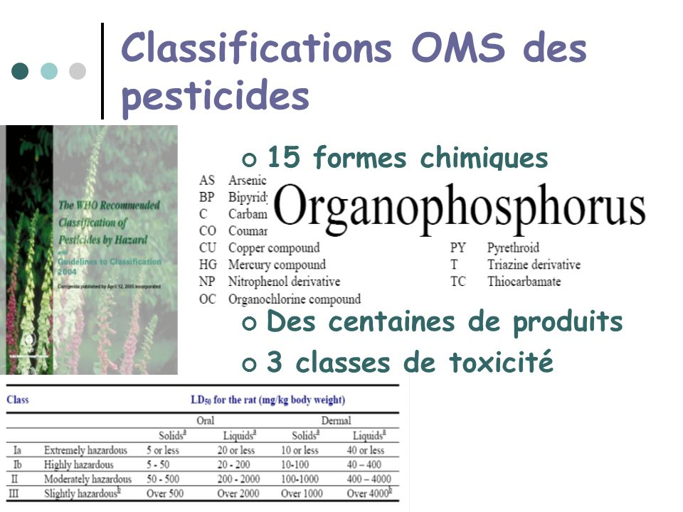 Classifications OMS des pesticides