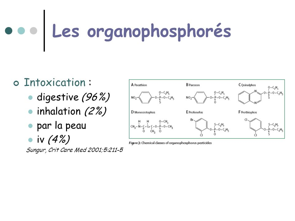 Les organophosphorés Intoxication : digestive (96%) inhalation (2%)