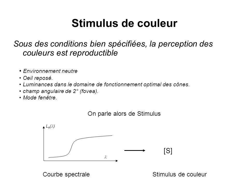 Stimulus de couleur Sous des conditions bien spécifiées, la perception des couleurs est reproductible.