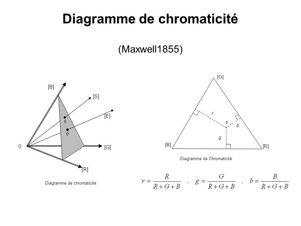 Diagramme de chromaticité (Maxwell1855)