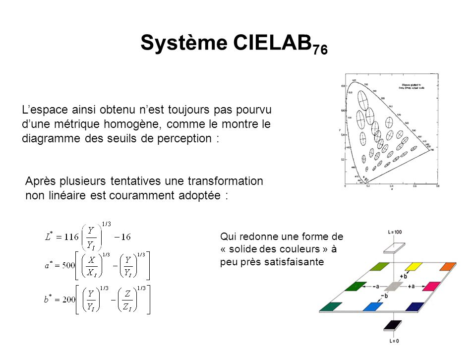 Système CIELAB76 L'espace ainsi obtenu n'est toujours pas pourvu d'une métrique homogène, comme le montre le diagramme des seuils de perception :