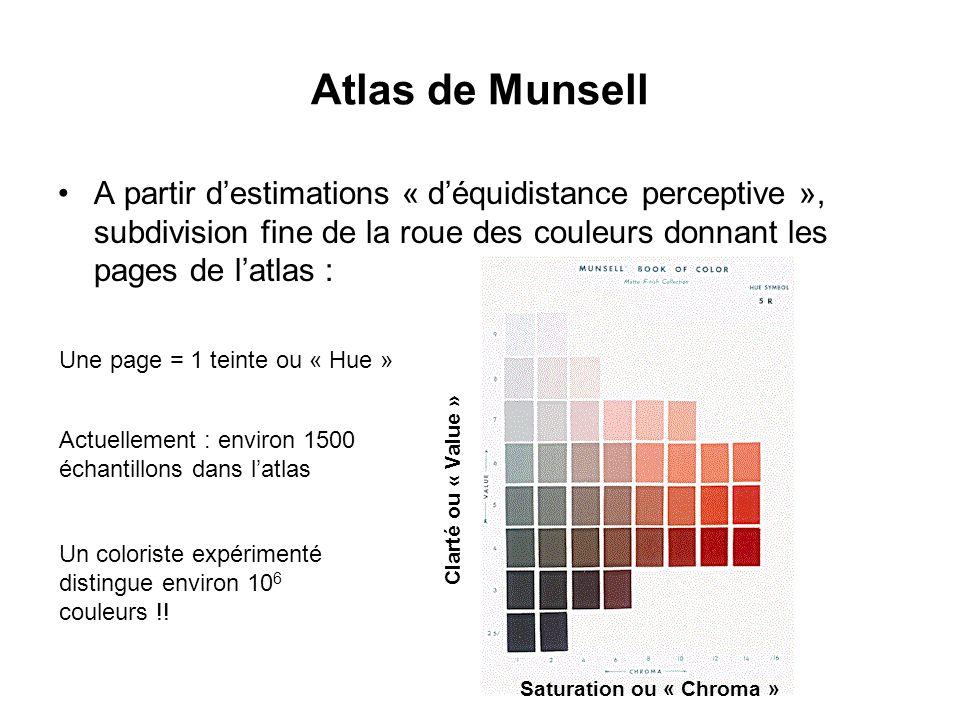 Atlas de Munsell A partir d'estimations « d'équidistance perceptive », subdivision fine de la roue des couleurs donnant les pages de l'atlas :
