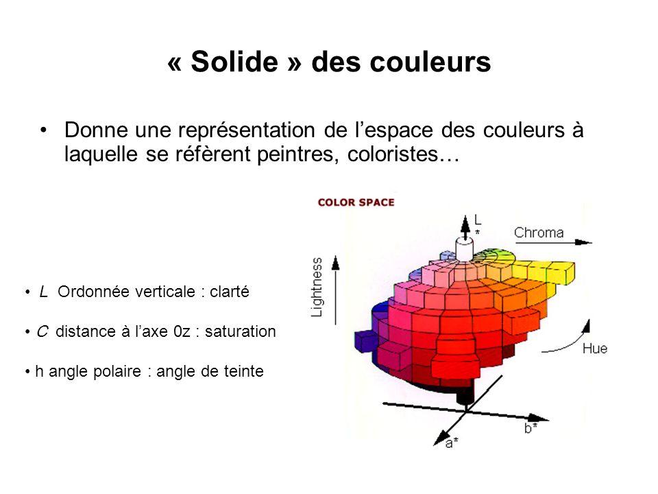 « Solide » des couleurs Donne une représentation de l'espace des couleurs à laquelle se réfèrent peintres, coloristes…