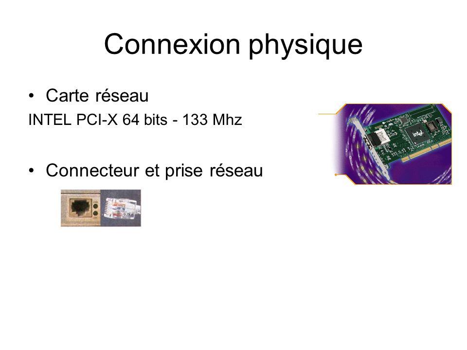 Connexion physique Carte réseau Connecteur et prise réseau
