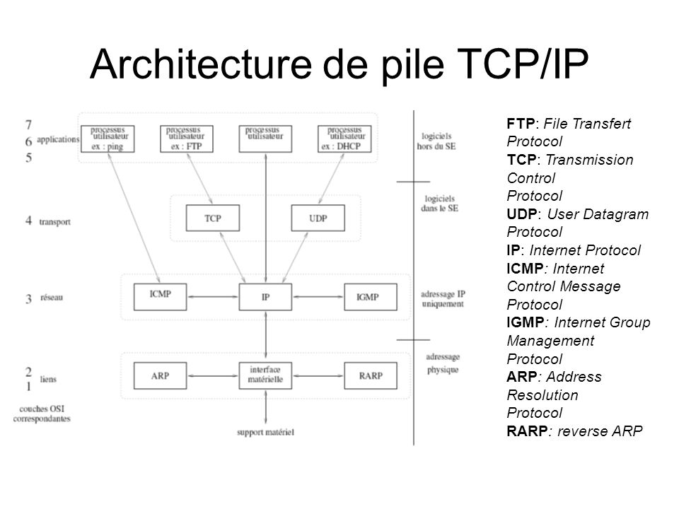 Architecture de pile TCP/IP