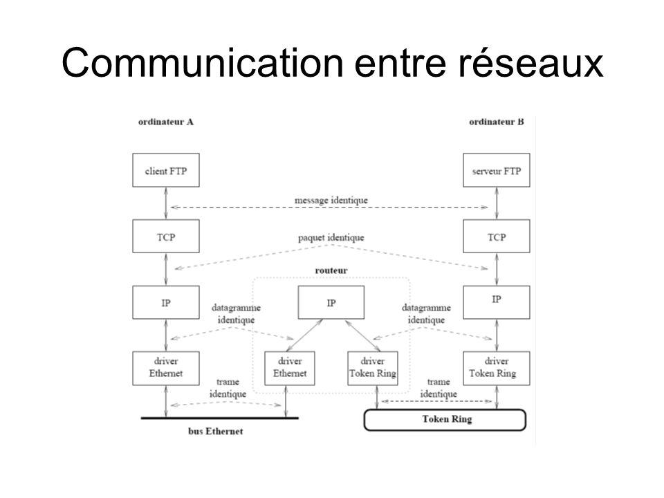 Communication entre réseaux