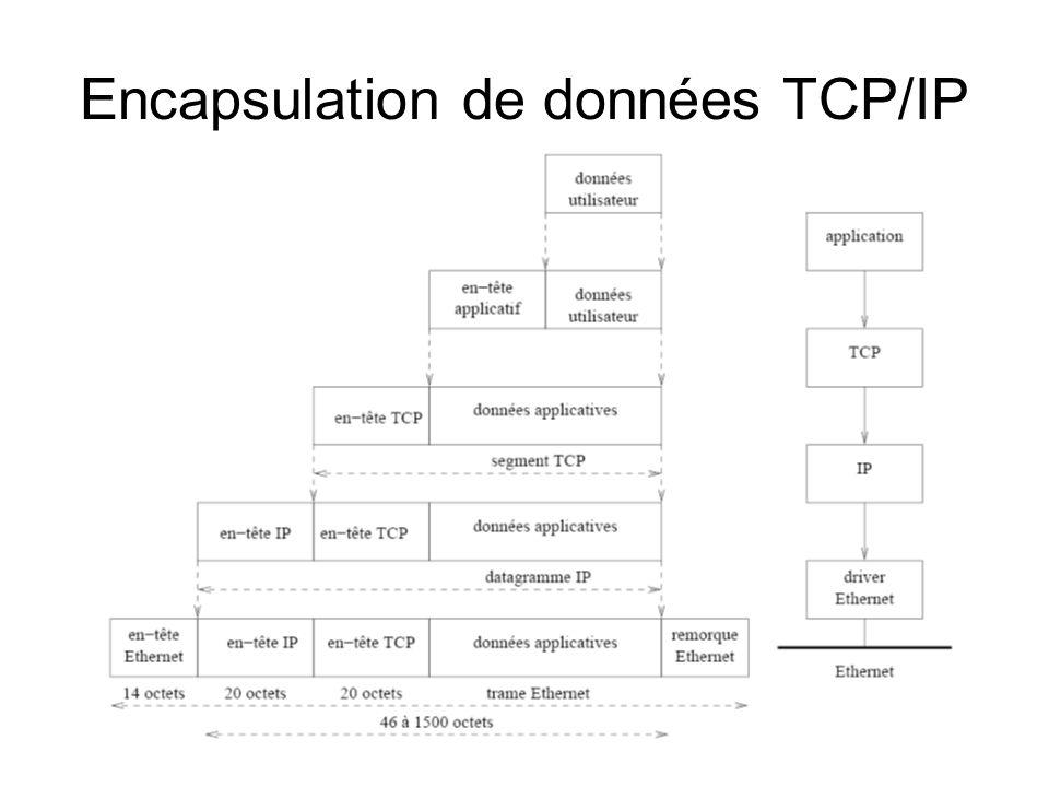 Encapsulation de données TCP/IP