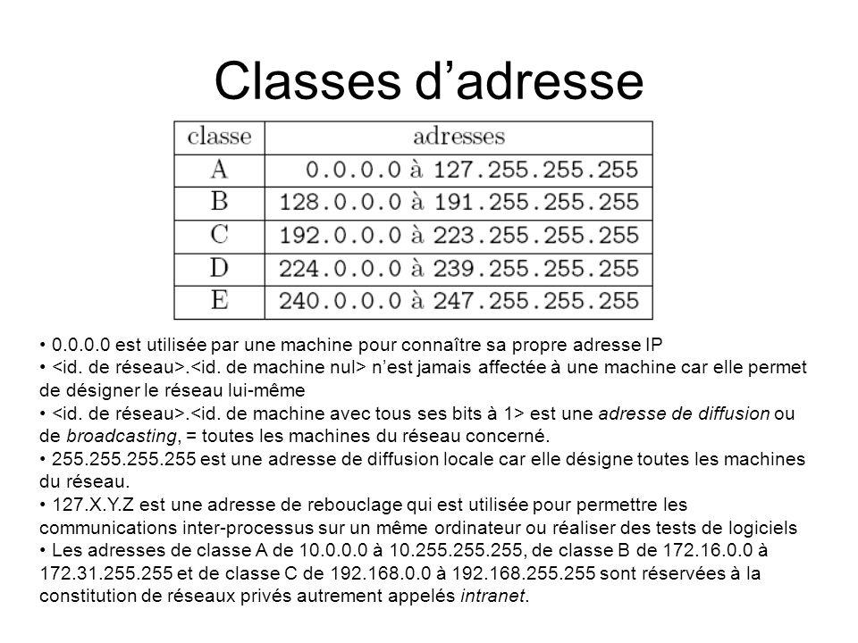 Classes d'adresse 0.0.0.0 est utilisée par une machine pour connaître sa propre adresse IP.
