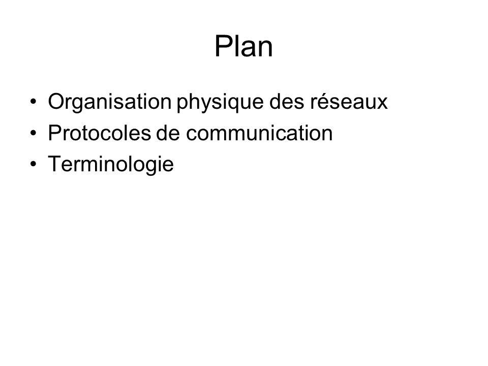 Plan Organisation physique des réseaux Protocoles de communication