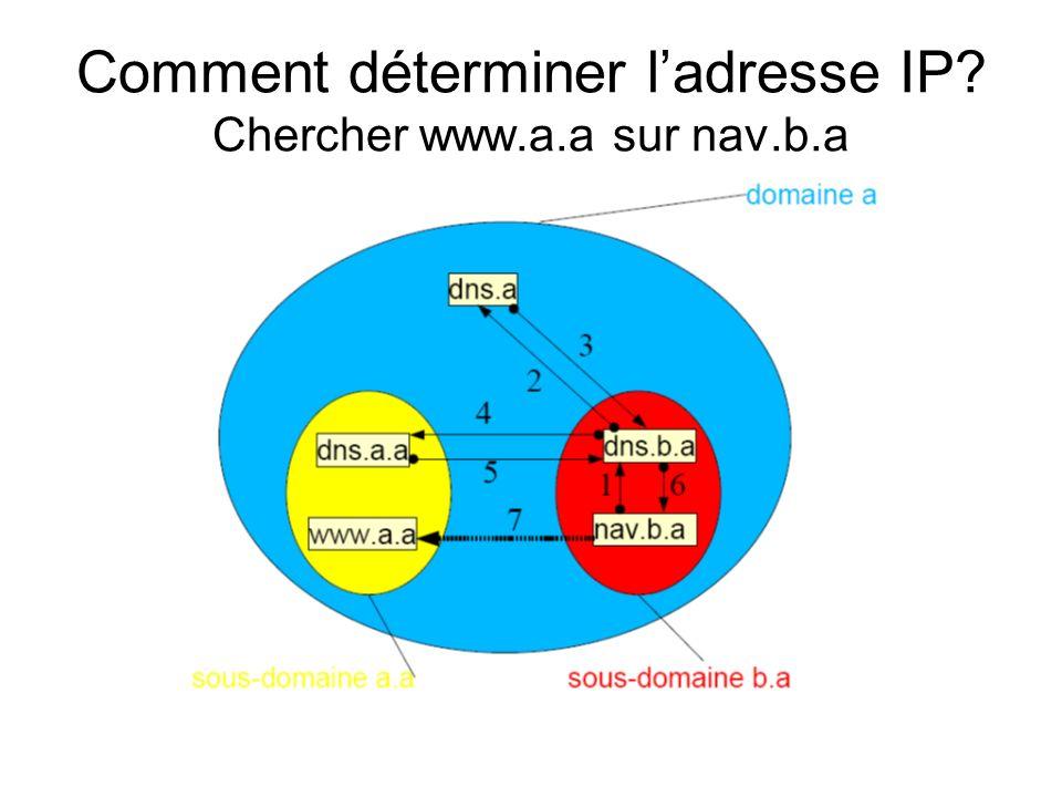 Comment déterminer l'adresse IP Chercher www.a.a sur nav.b.a