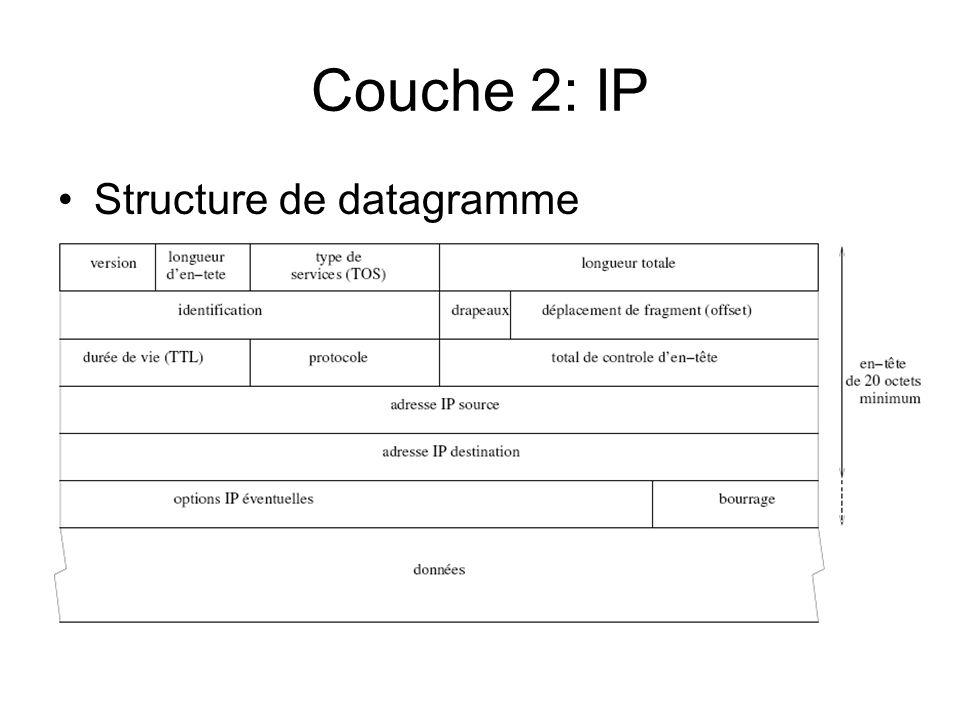 Couche 2: IP Structure de datagramme